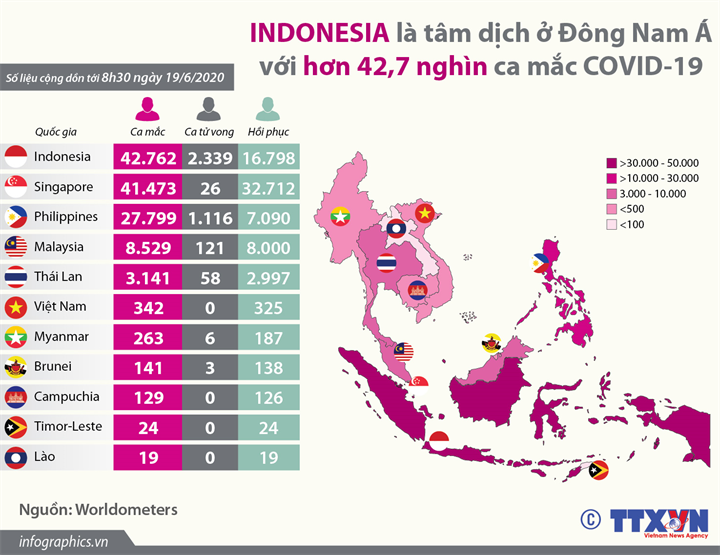Indonesia là tâm dịch ở Đông Nam Á với hơn 42,7 nghìn ca mắc COVID-19  (đến 8h30 ngày 19/6/2020)