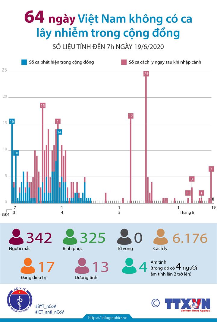 64 ngày Việt Nam không có ca mắc COVID-19 ở cộng đồng (số liệu tính đến 7h ngày 19/6/2020)