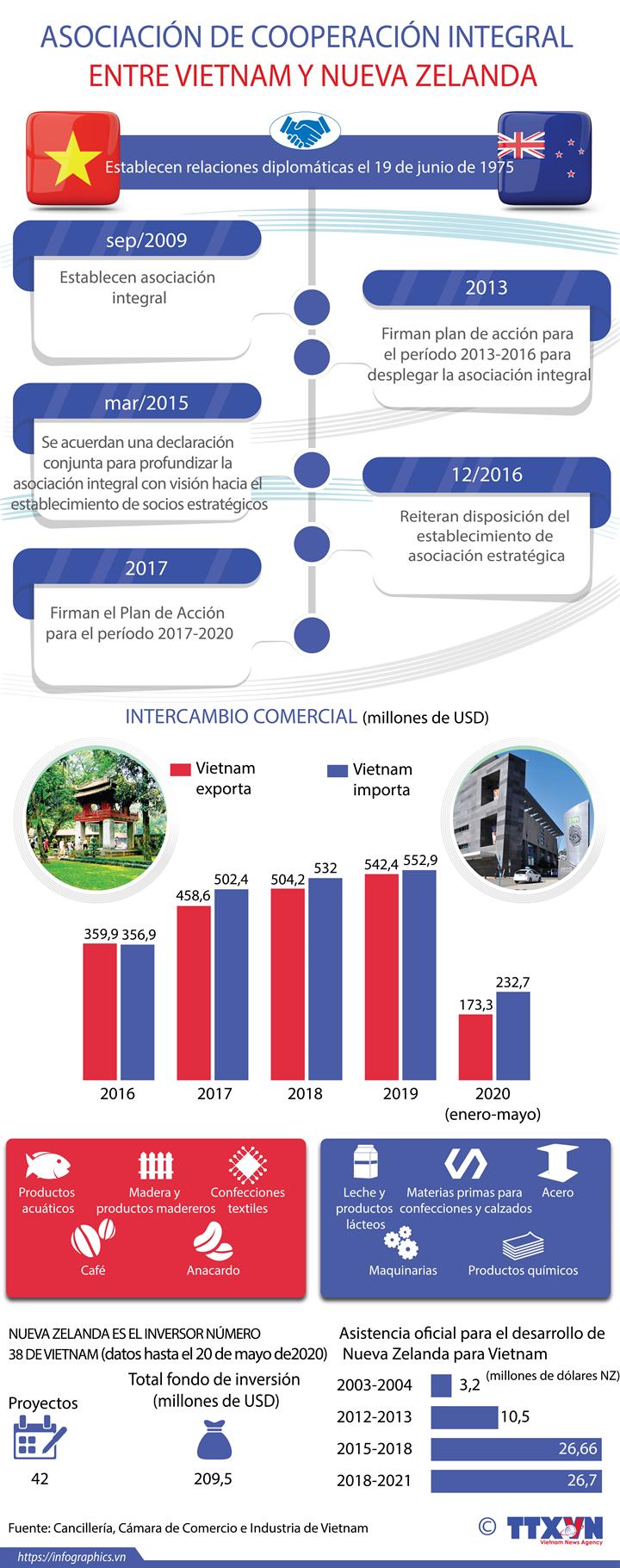 Asociación integral entre Vietnam y Nueva Zelanda