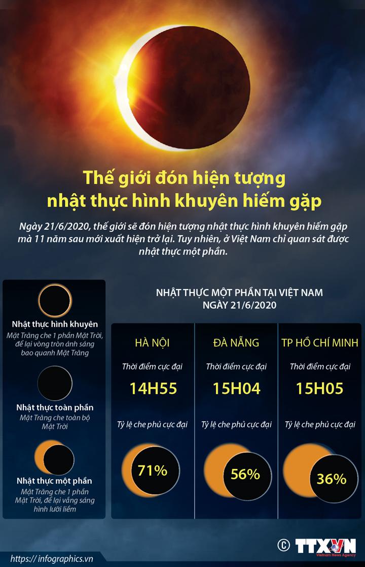 Thế giới đón hiện tượng nhật thực hình khuyên hiếm gặp