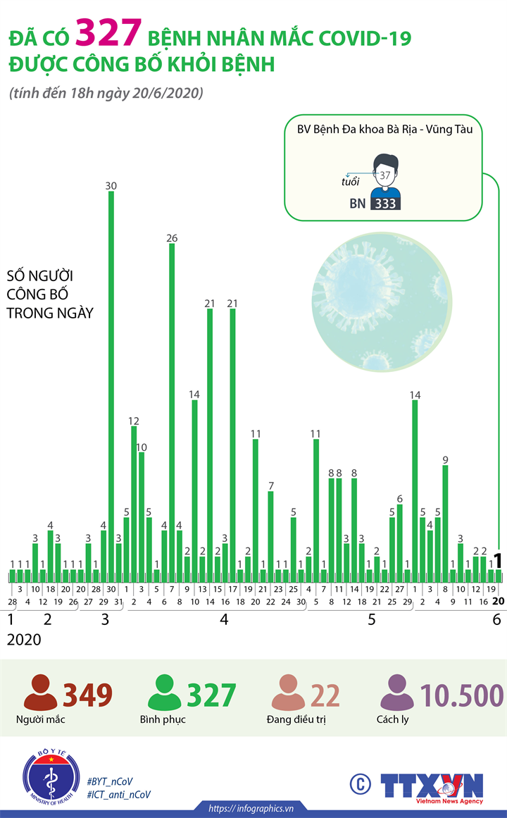 Đã có 327 bệnh nhân mắc COVID-19 được công bố khỏi bệnh (tính đến 18h ngày 20/6/2020)