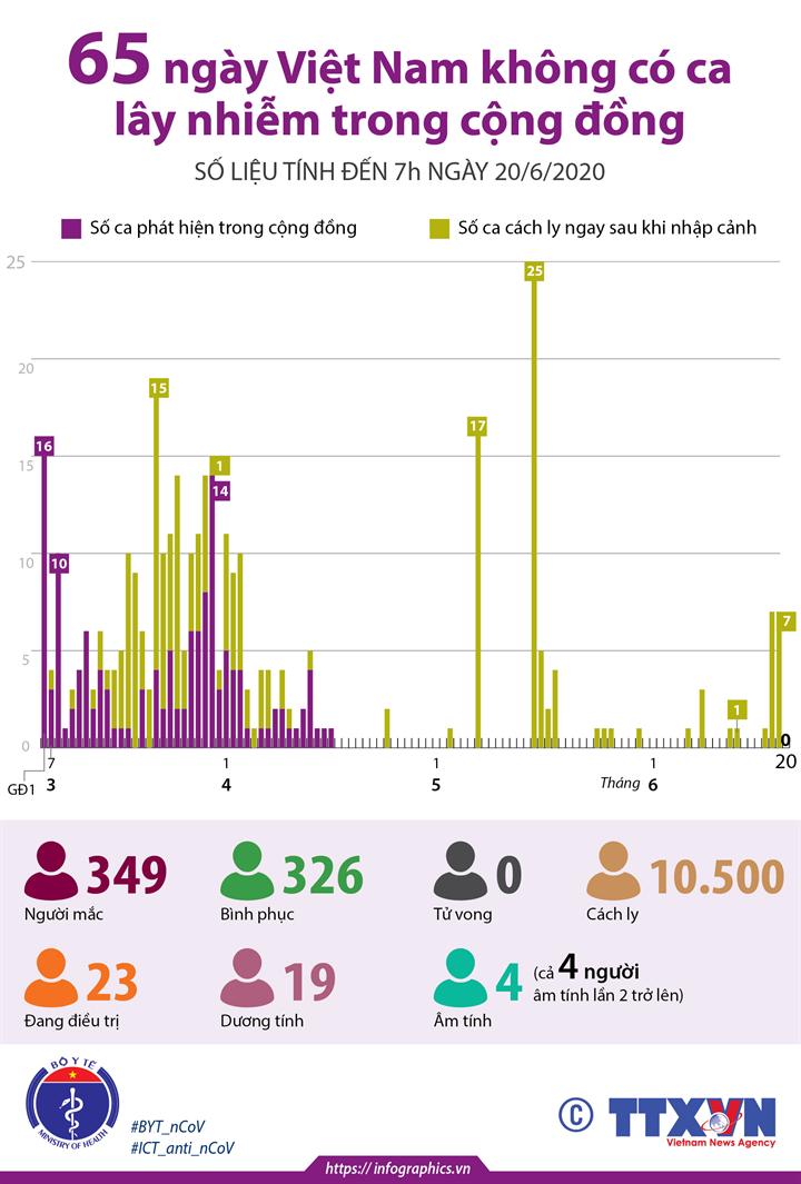 65 ngày Việt Nam không có ca lây nhiễm trong cộng đồng (số liệu tính đến 7h ngày 20/6/2020)