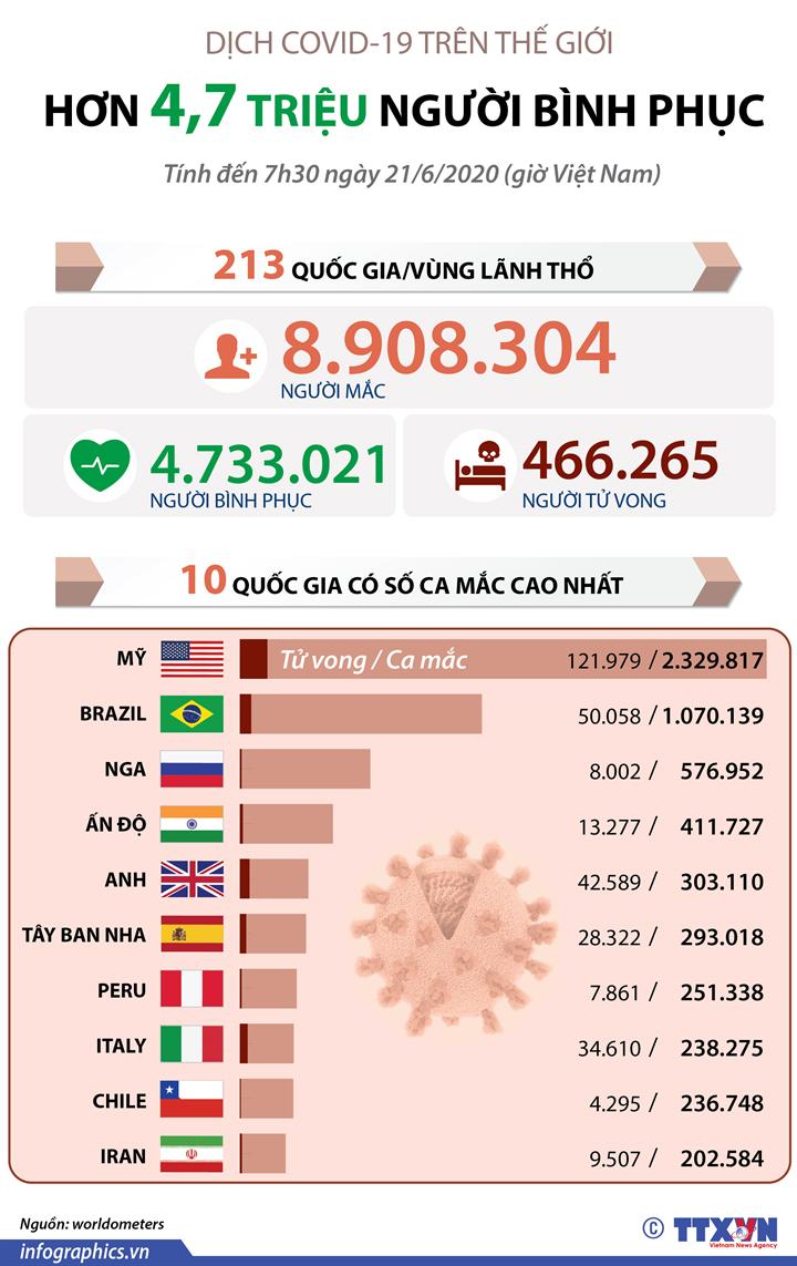 Dịch COVID-19: Hơn 4,7 triệu người bình phục trên thế giới (đến 7h30 ngày 21/6/2020 giờ VN)