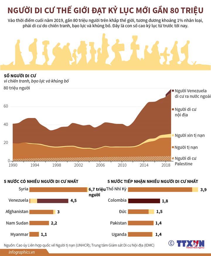 Người di cư thế giới đạt kỷ lục mới gần 80 triệu