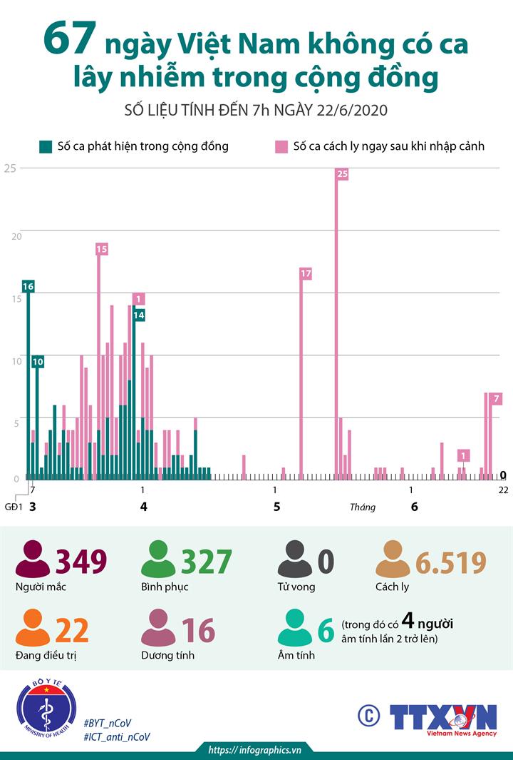 67 ngày Việt Nam không có ca lây nhiễm trong cộng đồng (số liệu tính đến 7h ngày 22/6/2020)