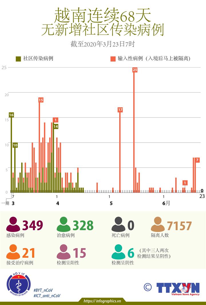 越南连续68天无新增社区传染病例