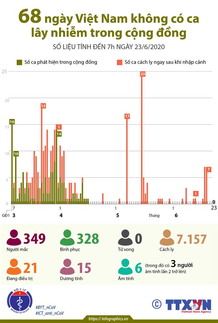 68 ngày Việt Nam không có ca lây nhiễm trong cộng đồng (số liệu tính đến 7h ngày 23/6/2020)
