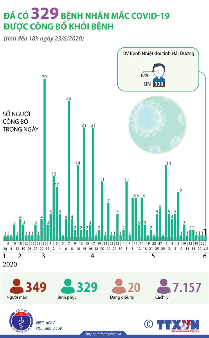 Đã có 329 bệnh nhân mắc COVID-19 được công bố khỏi bệnh (tính đến 18h ngày 23/6/2020)