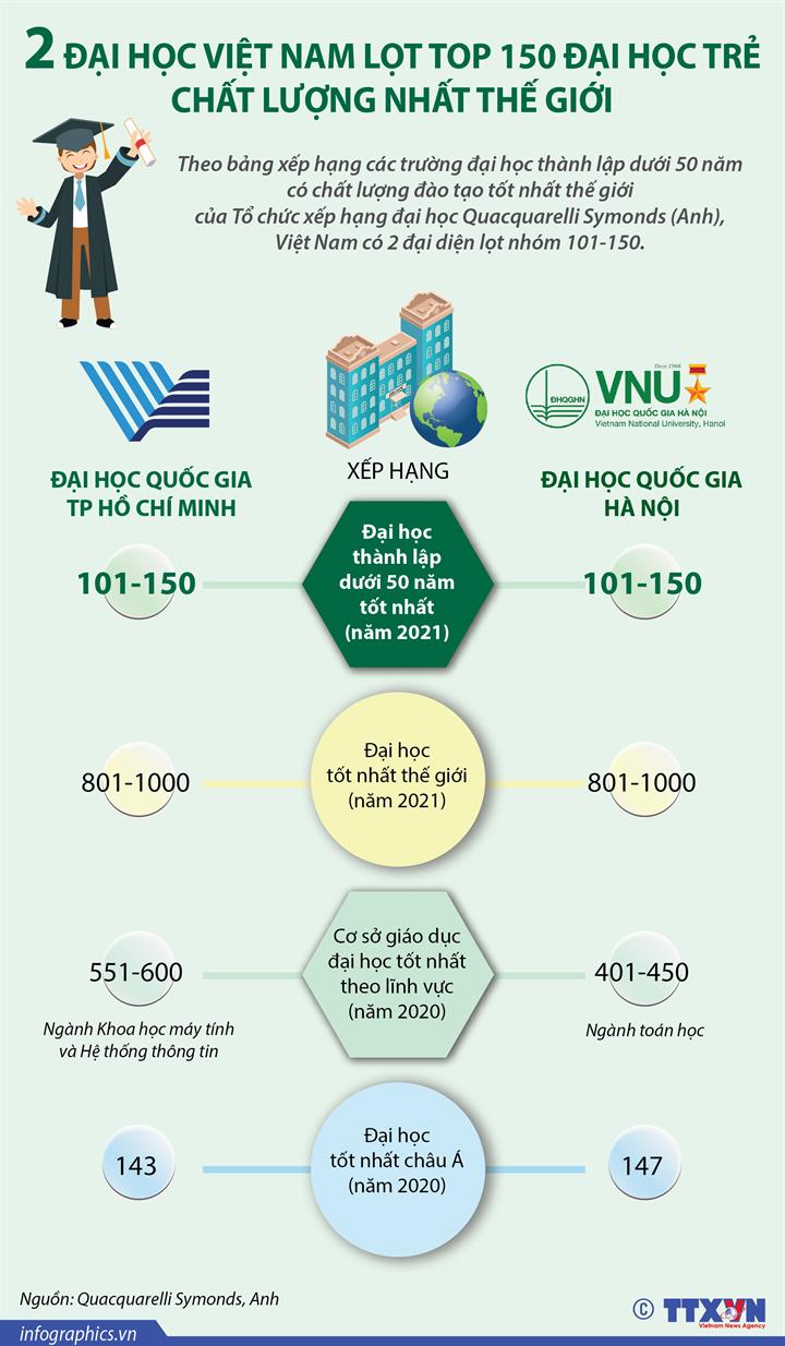 2 đại học Việt Nam lọt top 150 đại học trẻ chất lượng nhất thế giới
