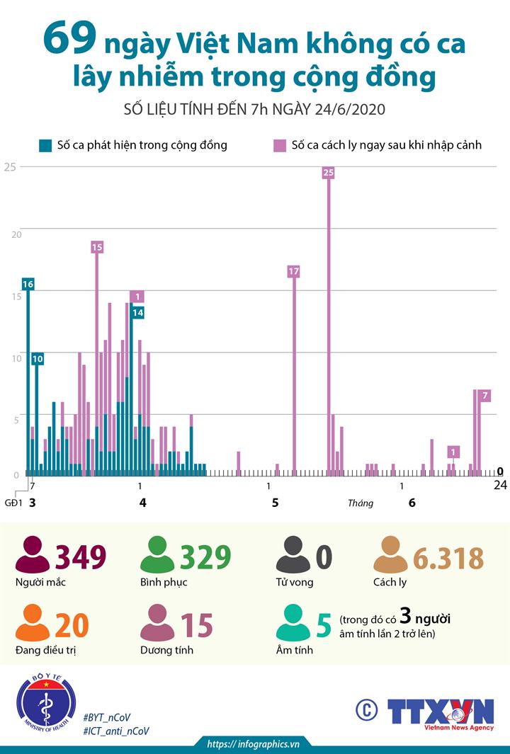 69 ngày Việt Nam không có ca lây nhiễm trong cộng đồng (đến 7h ngày 24/6/2020)