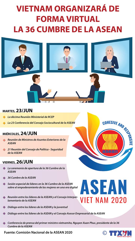 Vietnam organizará la 36 Cumbre de ASEAN de forma virtual