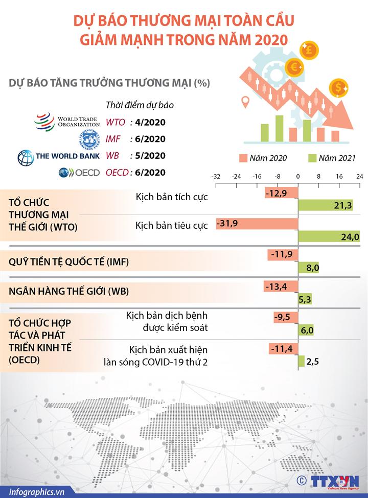 Các tổ chức dự báo thương mại toàn cầu giảm mạnh trong năm 2020