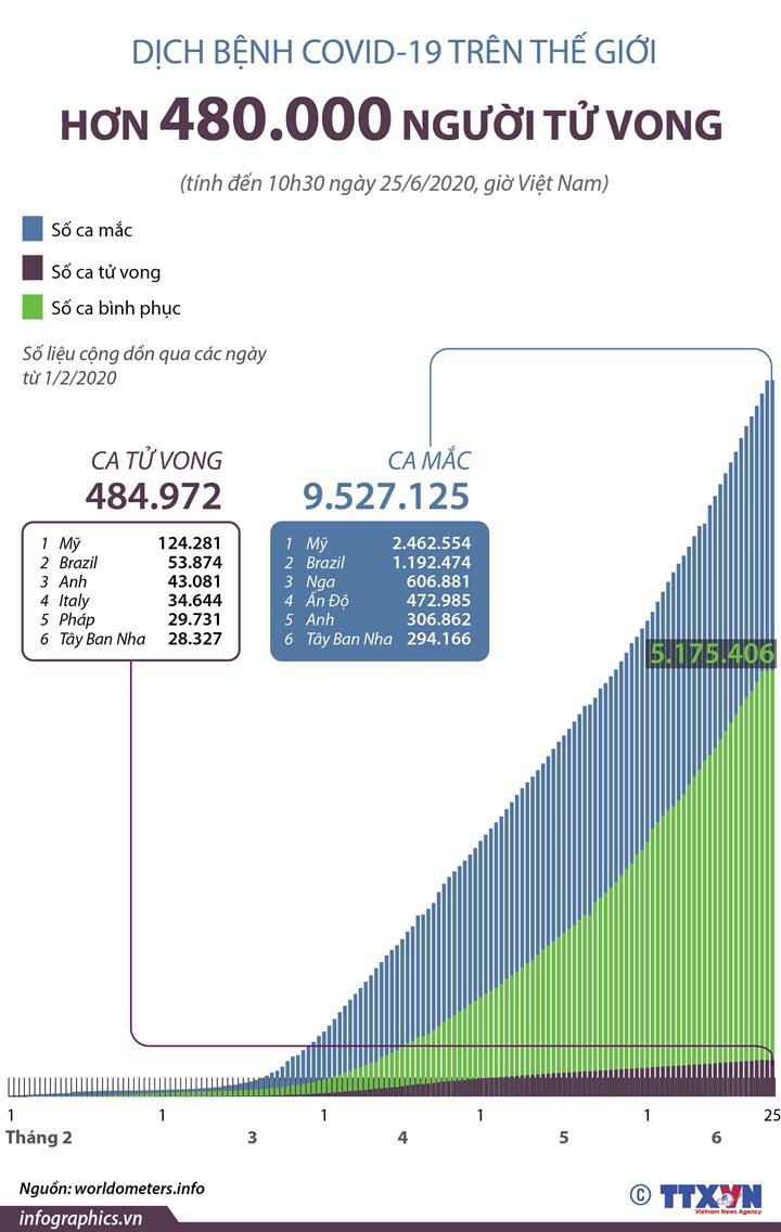 Thế giới có hơn 480 nghìn người tử vong COVID-19 (Từ ngày 1/2 đến 10h30 ngày 25/6/2020)