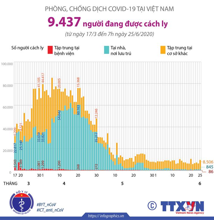 Phòng chống dịch COVID-19 tại Việt Nam: 9.437 người đang được cách ly (tính đến 7h ngày 25/6/2020)
