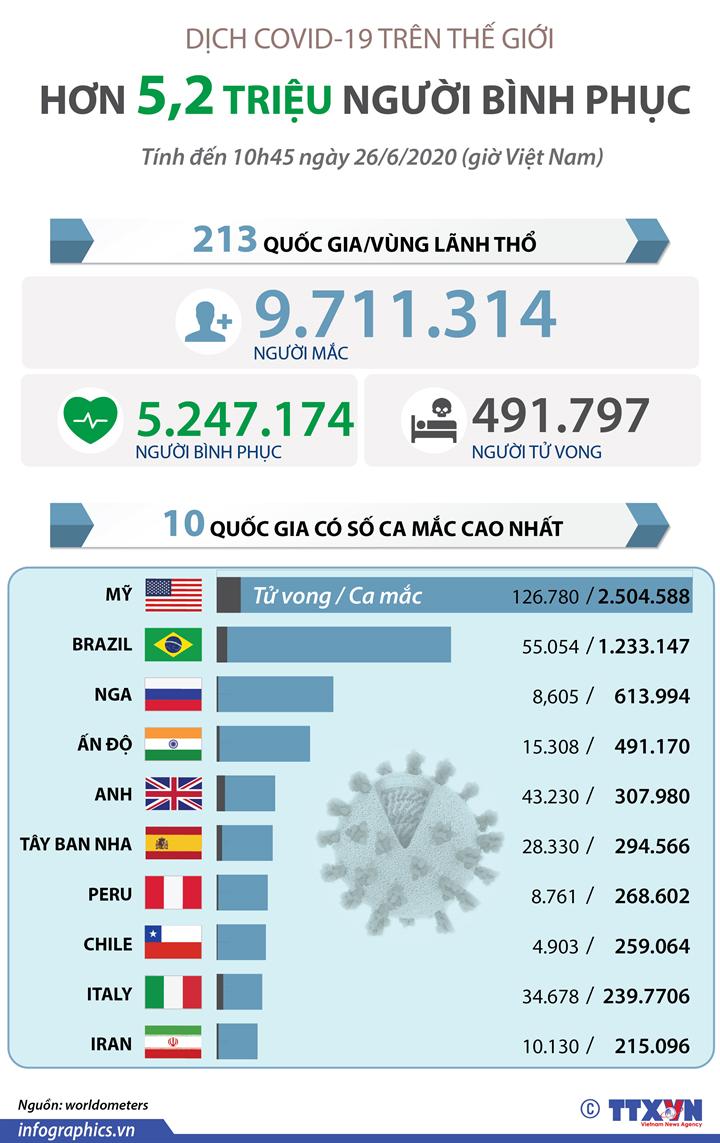 Dịch COVID-19: Hơn 5,2 triệu người bình phục trên thế giới (đến 10h45 ngày 26/6/2020 giờ VN)