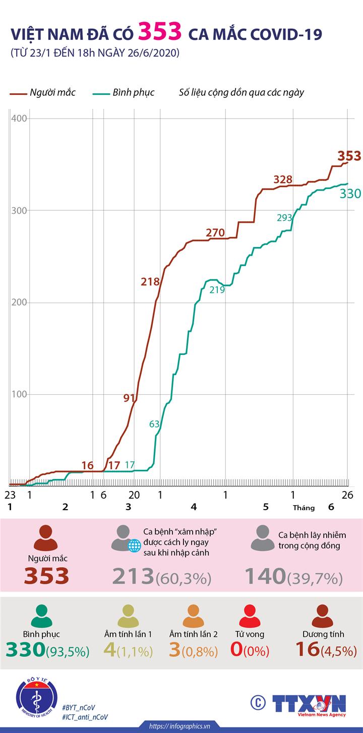 Việt Nam đã có 353 ca mắc COVID-19 (từ 23/1 đến 18h ngày 26/6/2020)
