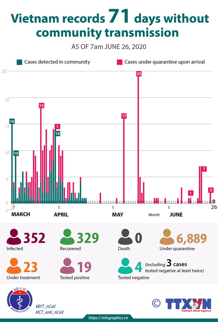 Vietnam records 71 days without community transmission