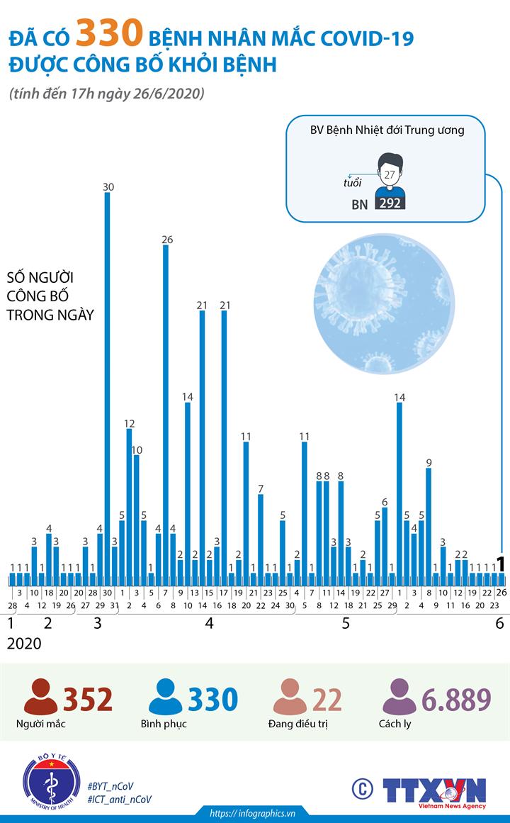 Đã có 330 bệnh nhân mắc COVID-19 được công bố khỏi bệnh (tính đến 17h ngày 26/6/2020)