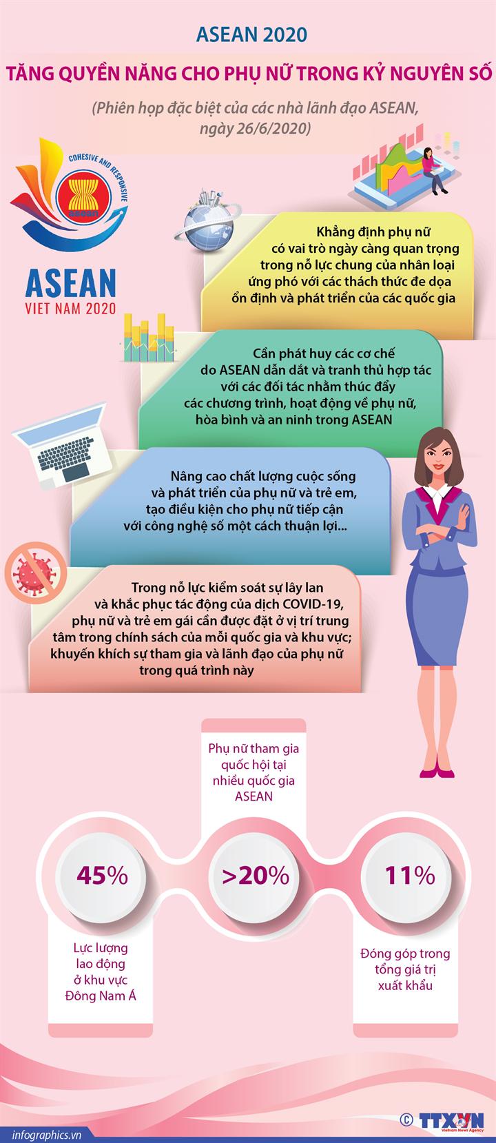 ASEAN 2020: Tăng quyền năng cho phụ nữ trong kỷ nguyên số (Phiên họp đặc biệt của các nhà lãnh đạo ASEAN, ngày 26/6/2020)