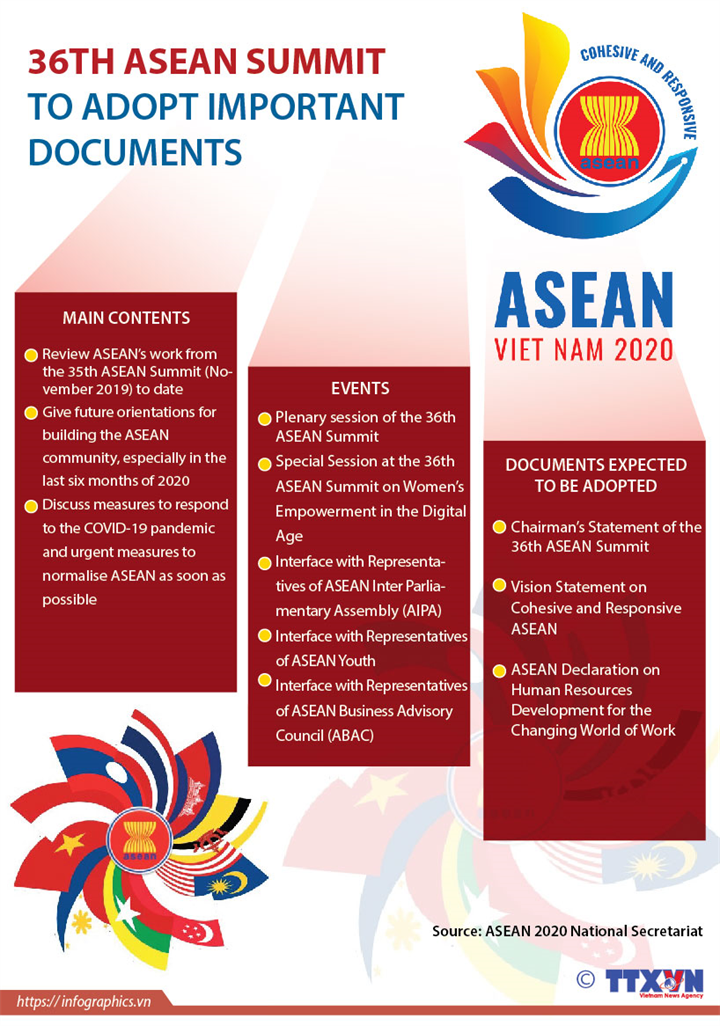 36th ASEAN Summit to adopt important documents