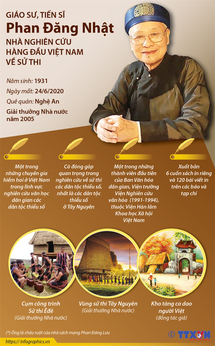 Giáo sư, Tiến sĩ Phan Đăng Nhật: Nhà nghiên cứu hàng đầu Việt Nam về sử thi