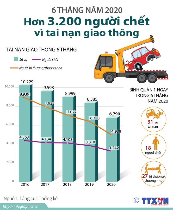 6 tháng năm 2020: Hơn 3.200 người chết vì tai nạn giao thông