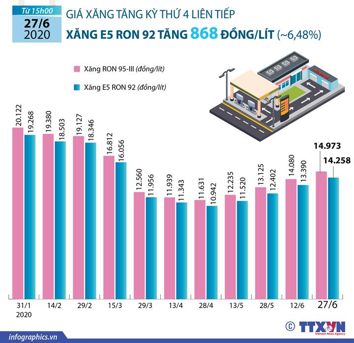 Giá xăng tăng kỳ thứ tư liên tiếp, xăng E5 RON 92 tăng 868 đồng/lít