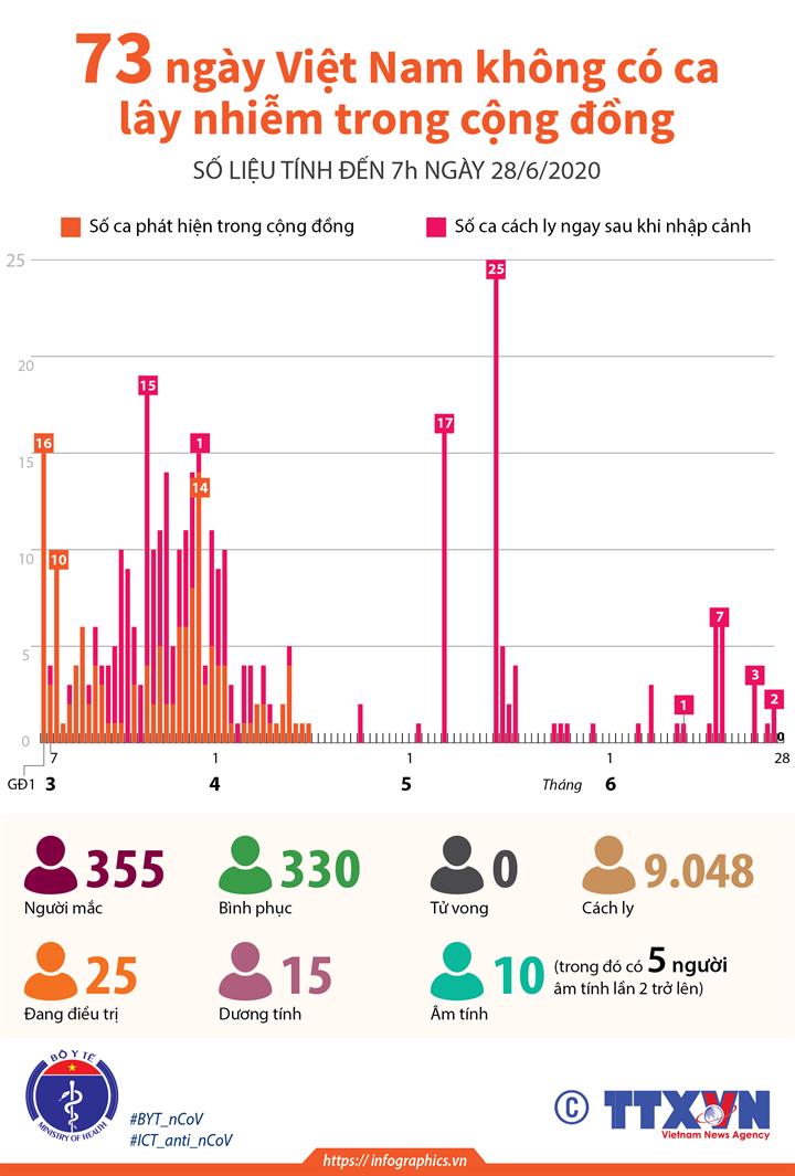 73 ngày Việt Nam không có ca mắc COVID-19 ở cộng đồng (đến 7h ngày 28/6/2020)