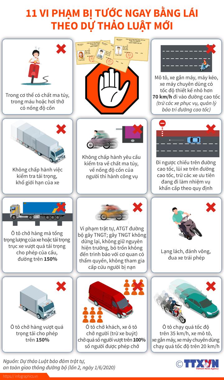 11 vi phạm bị tước ngay bằng lái theo dự thảo luật mới