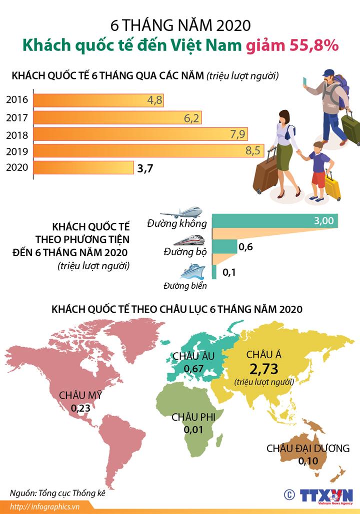 6 tháng năm 2020: Khách quốc tế đến Việt Nam giảm 55.8%