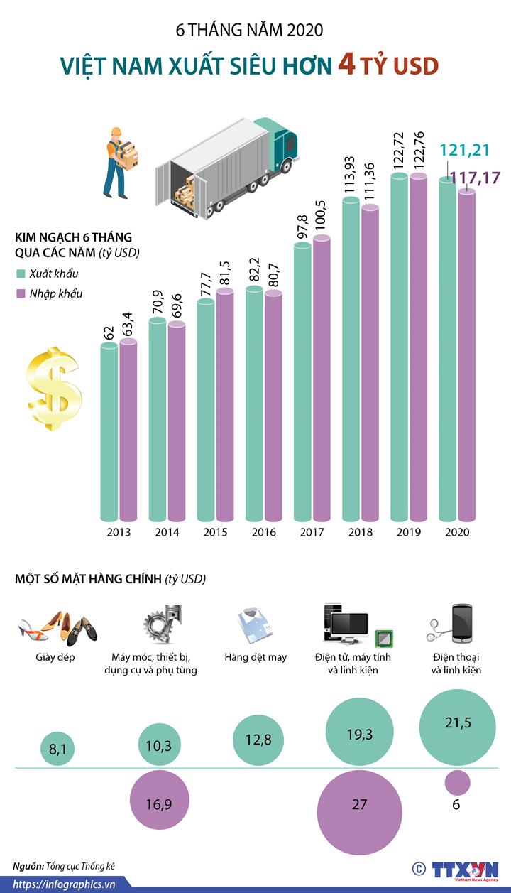 6 tháng năm 2020: Việt Nam xuất siêu hơn 4 tỷ USD