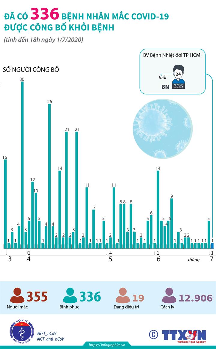 Đã có 336 bệnh nhân mắc COVID-19 được công bố khỏi bệnh (đến 18h ngày 1/7/2020)