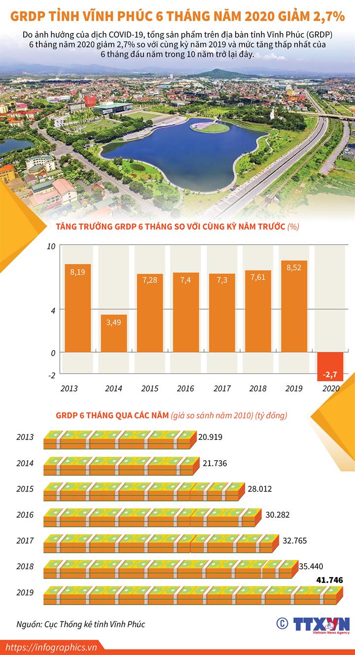 GRDP tỉnh Vĩnh Phúc 6 tháng năm 2020 giảm 2,7%