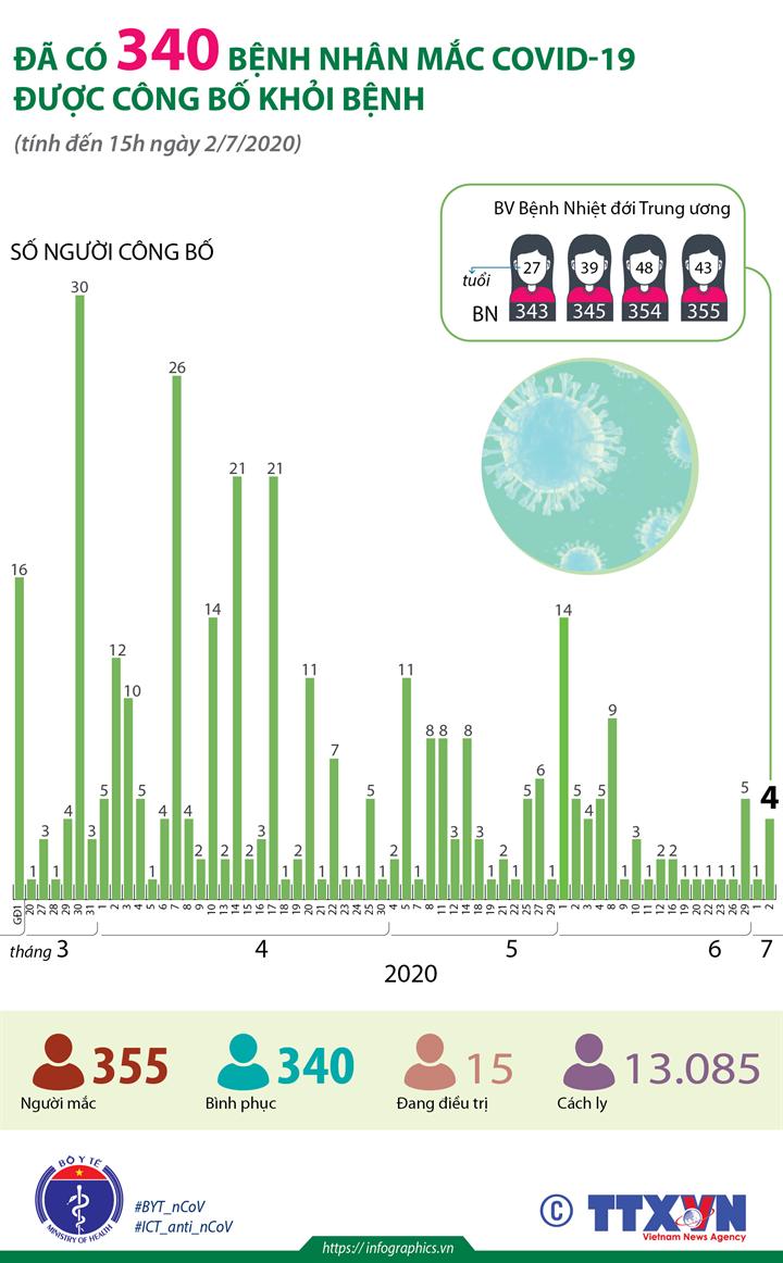 Đã có 340 bệnh nhân mắc COVID-19 được công bố khỏi bệnh (tính đến 15h ngày 2/7/2020)