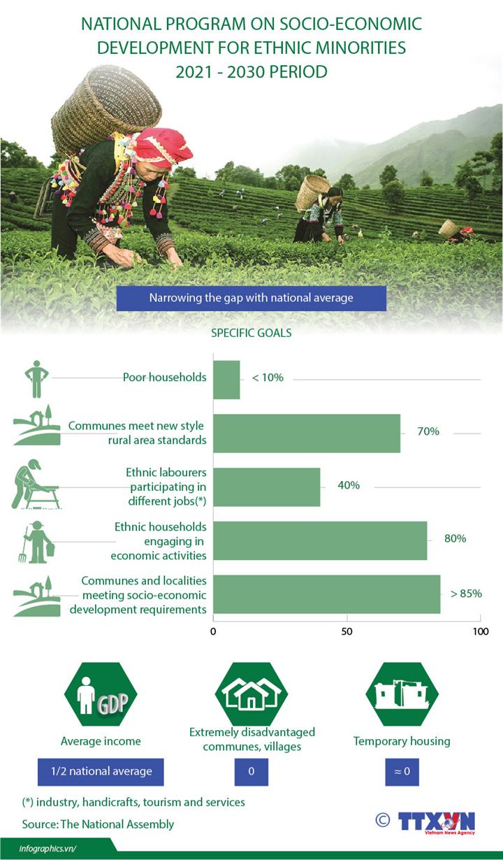 National program on socio-economic development for ethnic minorities 2021-2030 period
