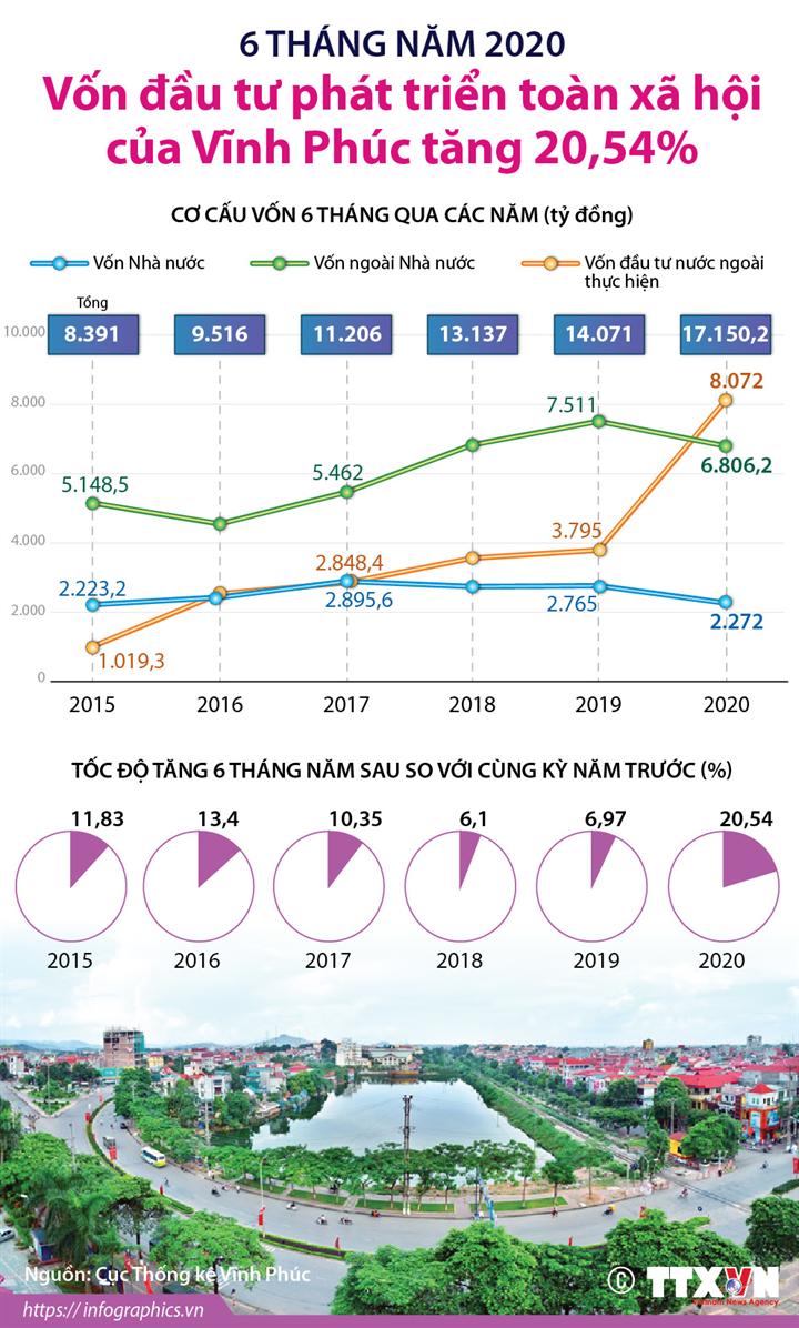 6 tháng năm 2020: Vốn đầu tư phát triển toàn xã hội của Vĩnh Phúc tăng 20,54%