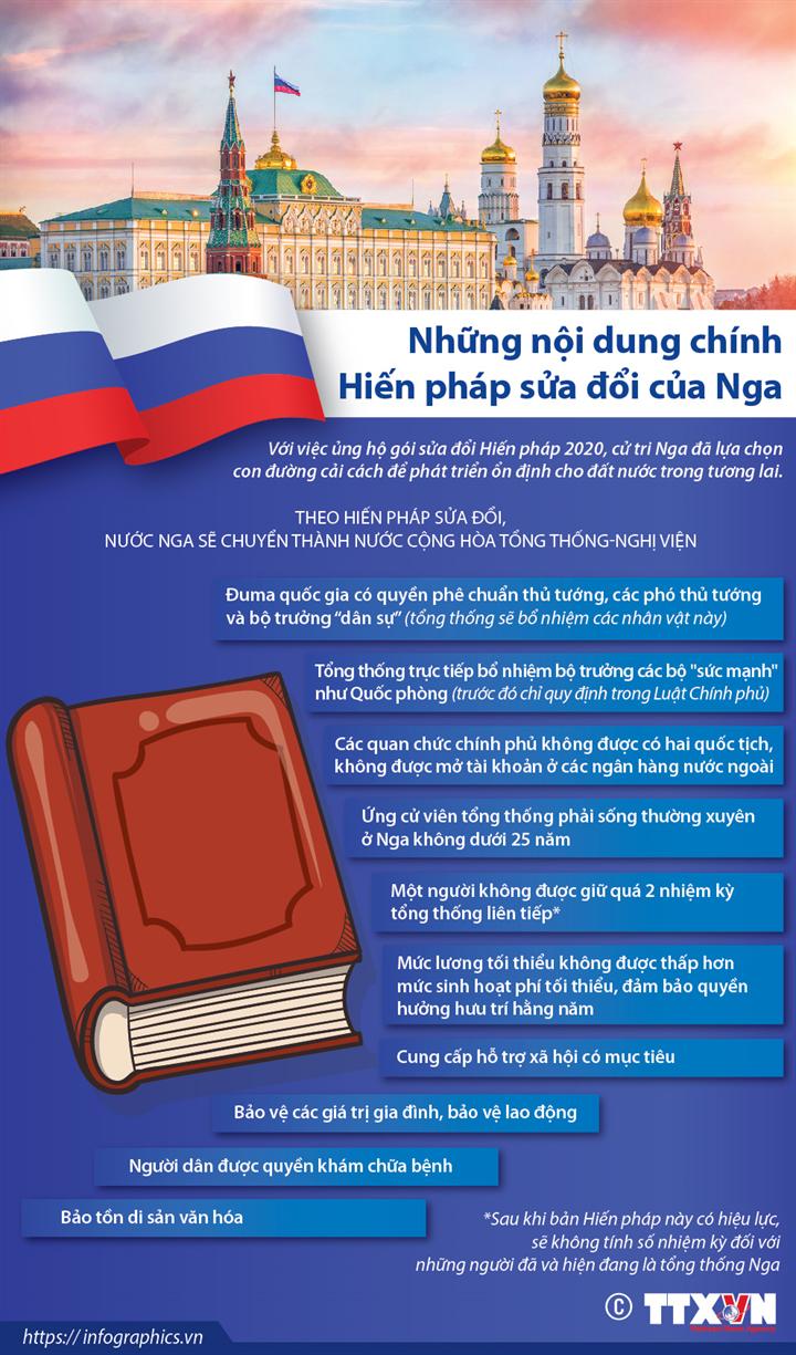 Những nội dung chính Hiến pháp sửa đổi của Nga