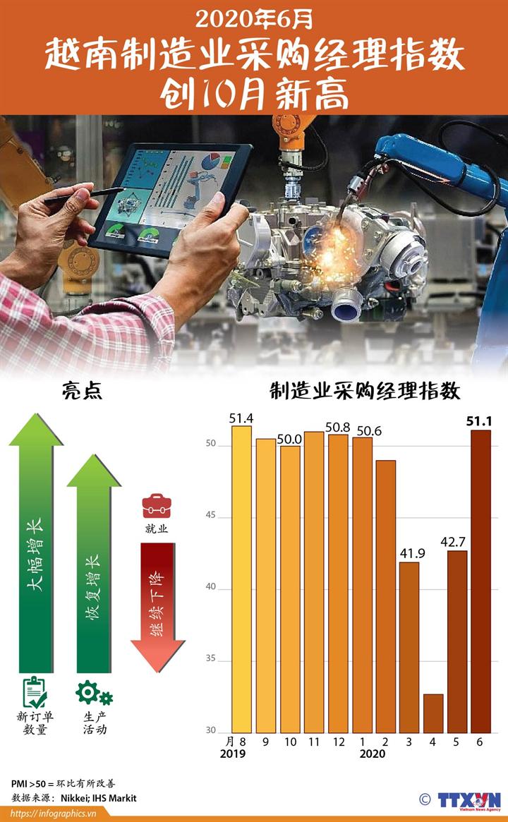 越南制造业采购经理指数创10月新高