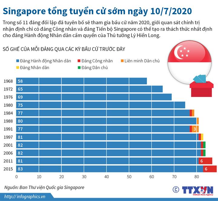 Singapore tổng tuyển cử sớm ngày 10/7/2020