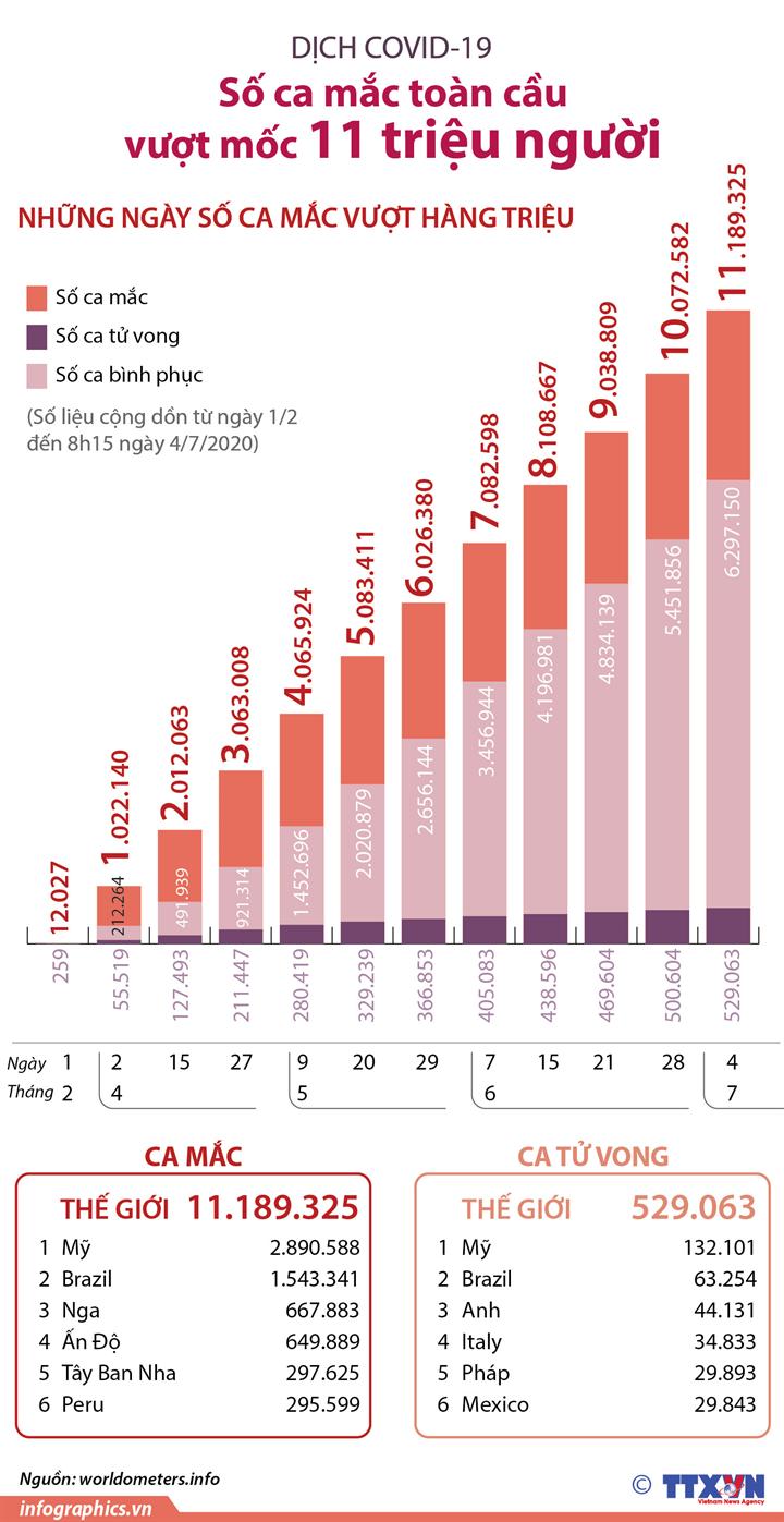 Dịch COVID-19: Số ca mắc toàn cầu vượt mốc 11 triệu người (Từ ngày 1/2 đến 8h15 ngày 4/7/2020)