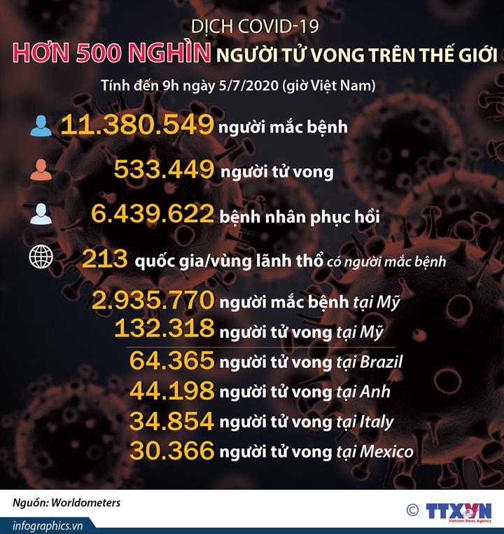 Dịch COVID-19: Hơn 500 nghìn người tử vong trên thế giới