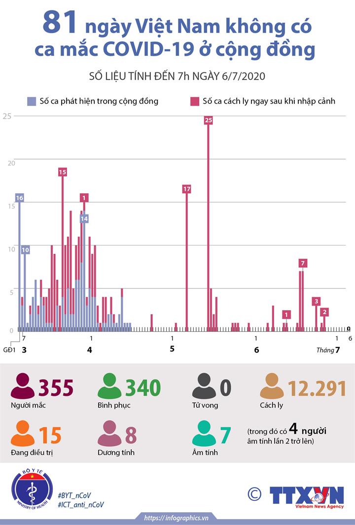 81 ngày Việt Nam không có ca mắc COVID-19 ở cộng đồng (số liệu tính đến 7h ngày 6/7/2020)