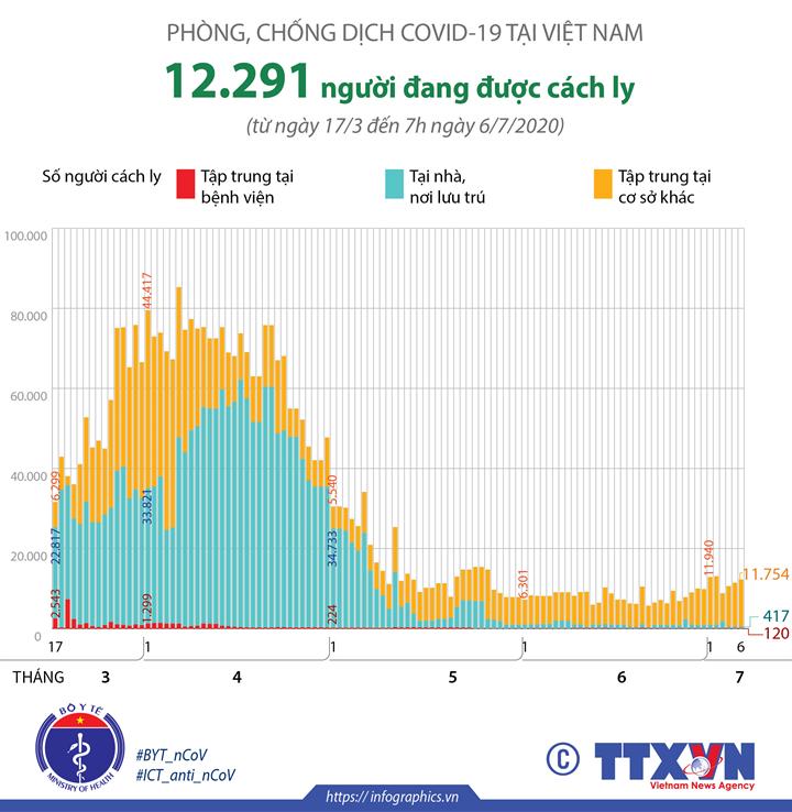Phòng chống dịch COVID-19 tại Việt Nam: 12.291 người đang được cách ly (tính đến 7h ngày 6/7/2020)