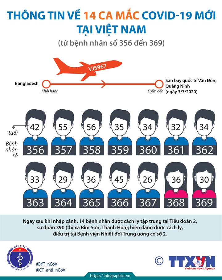Thông tin về 14 ca mắc COVID-19 mới tại Việt Nam (từ bệnh nhân số 356 đến 369)