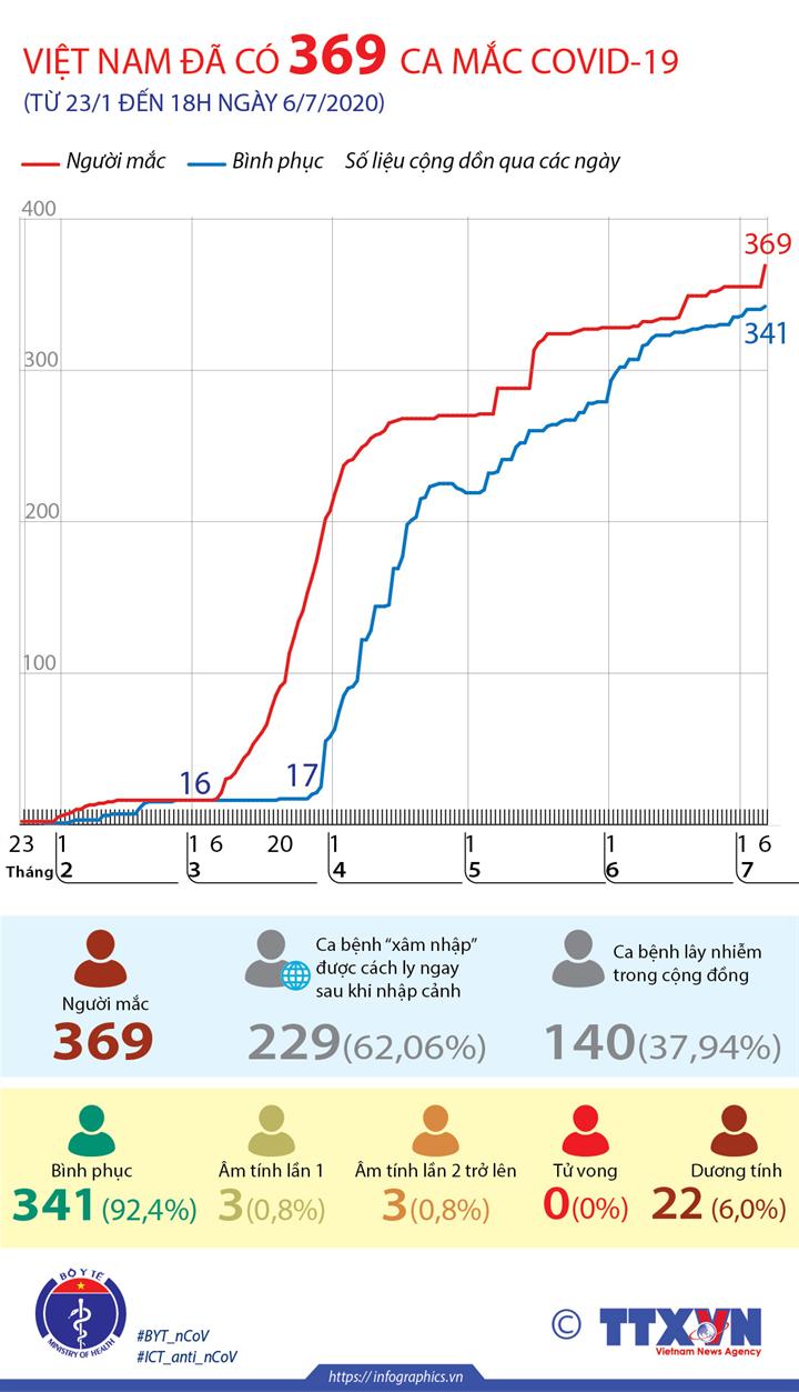 Việt Nam đã có 369 ca mắc COVID-19 (từ 23/1 đến 18h ngày 6/7/2020)