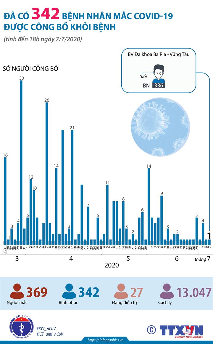 Đã có 342 bệnh nhân mắc COVID-19 được công bố khỏi bệnh (tính đến 18h ngày 7/7/2020)