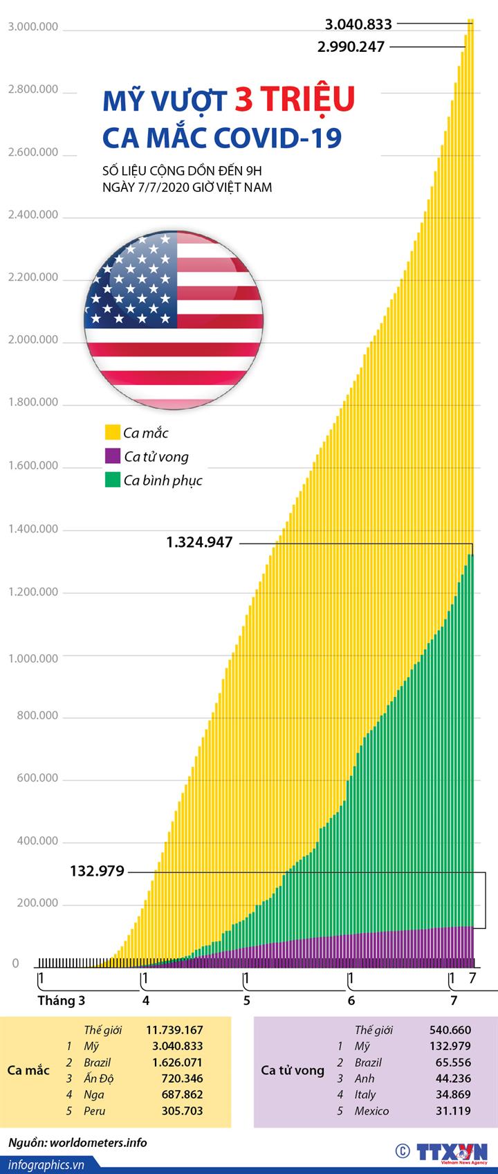 Mỹ vượt 3 triệu ca mắc COVID-19  (đến 9h ngày 7/7/2020 giờ Việt Nam)