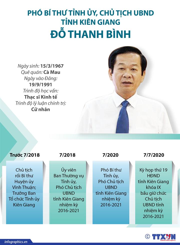 Phó Bí thư Tỉnh ủy, Chủ tịch UBND tỉnh Kiên Giang Đỗ Thanh Bình