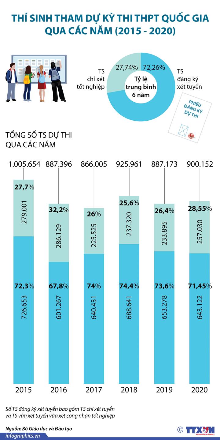 Thí sinh tham dự kỳ thi tốt nghiệp THPT qua các năm (2015 - 2020)