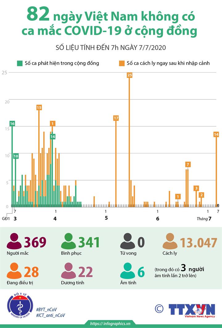 82 ngày Việt Nam không có ca mắc COVID-19 ở cộng đồng (số liệu tính đến 7h ngày 7/7/2020)